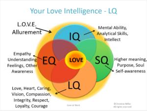 Love Intelligences