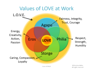 Values of Love at Work